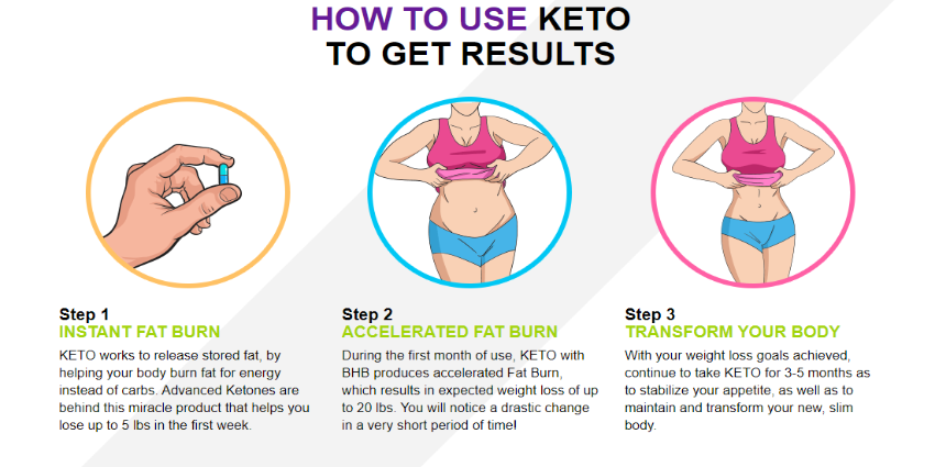 How Does Keto Diet Work
